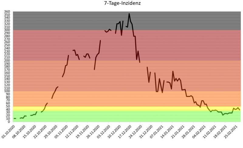 Entwicklung der 7-Tages-Inzidenz im Landkreis Erding seit Oktober 2020