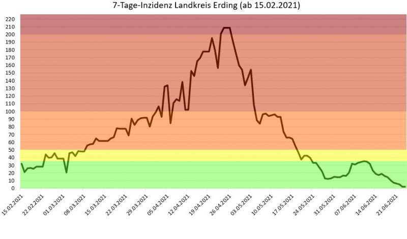 Entwicklung der 7-Tages-Inzidenz im Landkreis Erding 2021