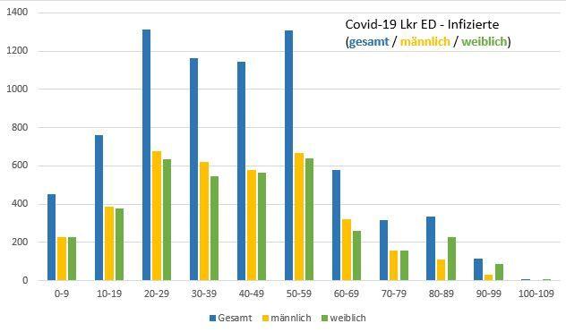 Altersverteilung der Coronavirus-Fälle im Landkreis