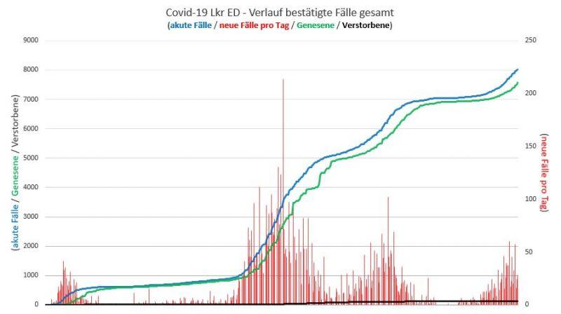 Verlauf bestätigter Covid-19-Fälle gesamt im Landkreis Erding
